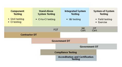 test and evaluation | the mitre corporation