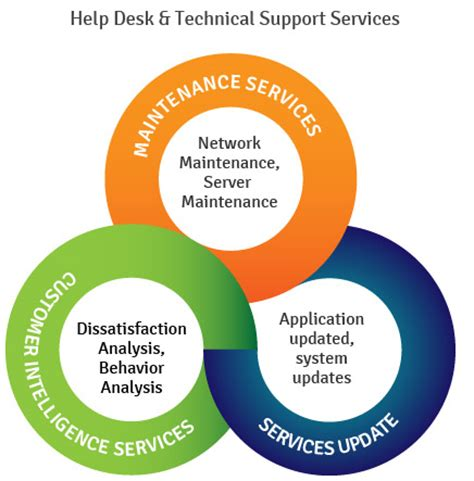 Help Desk Technical Support by Help Desk Outsourcing Outsourced Technical Support