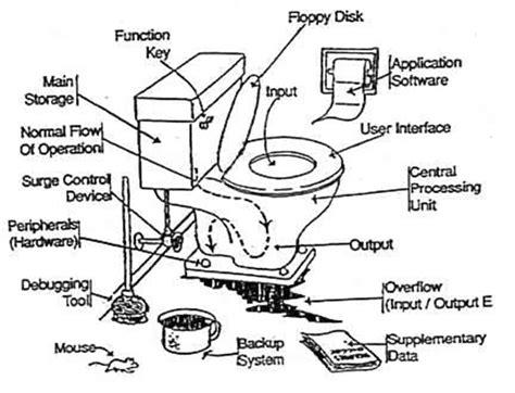 Remodeling Ideas For Small Bathroom Diy Guide To Toilet Repair Freedom Builders Amp Remodelers