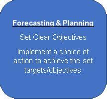 Improving Organisation Performance Reflection