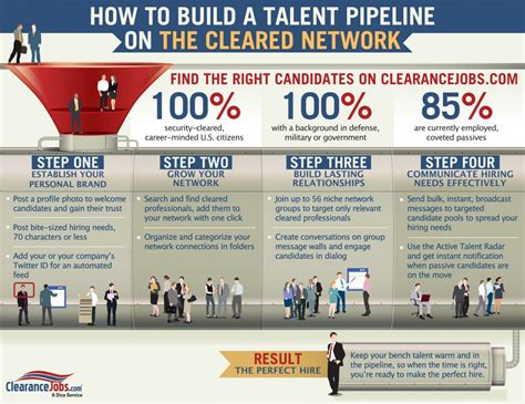 how to build a cleared talent pipeline on the cleared network