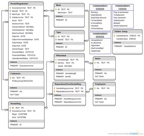 uml database diagram tutorial uml erp database diagram creately