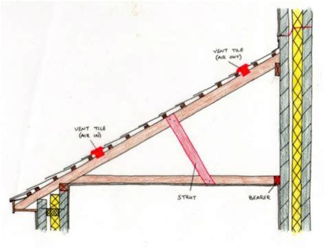 Pultdach Aufbau Detail by Pultdachkonstruktion Bei Gartenh 228 Usern Mit Vorgefertigten