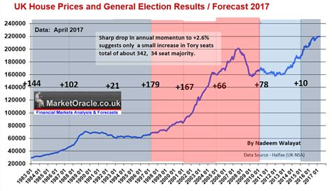 house price predictions 2017 uk house prices forecast general election 2017