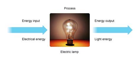Exle Of Energy Transfer by Gcse Bitesize Energy Transfers