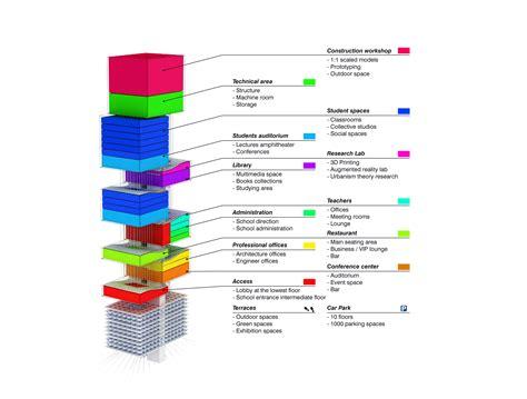 architecture program the shift architecture school tower hkz mena design
