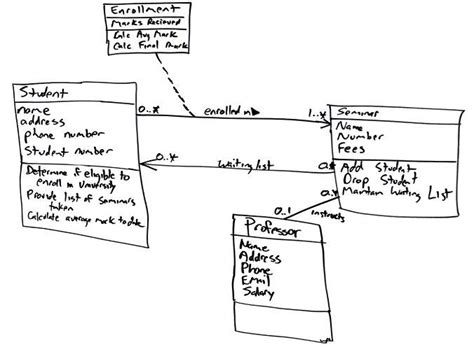 model diagram uml uml 2 class diagrams an agile introduction projekt