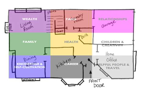 bagua floor plan feng shui bagua map placement a snapshot view harmony