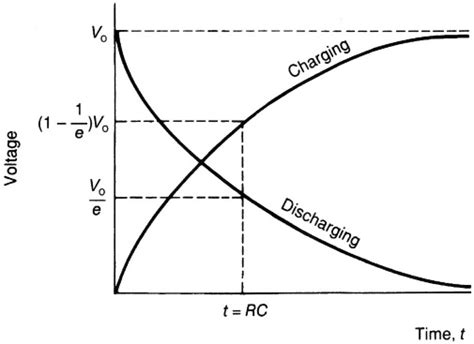 capacitor charging and discharging graph rc circuits mini physics learn physics