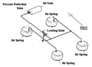 Haldex Brake Systems Msds Location Of Pressure Protection Valve For Air Suspension