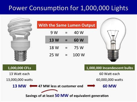What Happened 5 Years After Ph Phased Out Incandescent Bulbs Lights Power Consumption