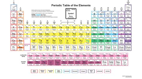 periodoic table free printable periodic tables pdf and png science