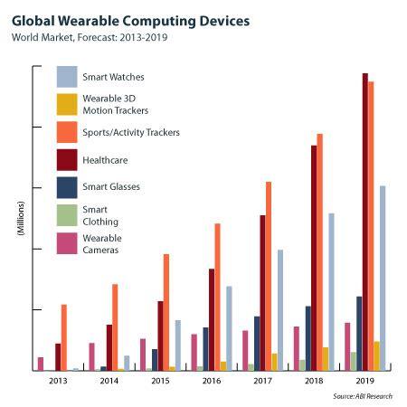 wearable technologies news roundup – january | wearable