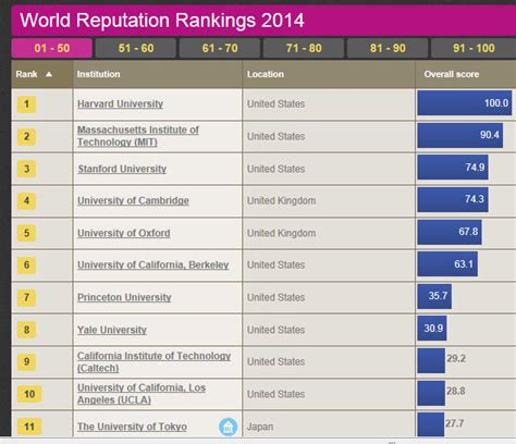 Qs Distance Mba Rankings 2014 by Ruth S Rankings 5 Comparing Times Higher Education The