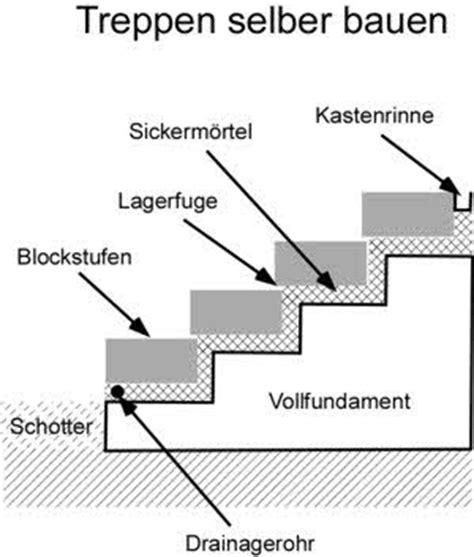 anleitung mit bauanleitung treppen selber bauen - Fensterbrett Setzen