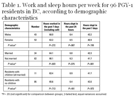 work hours sleep deprivation and fatigue a