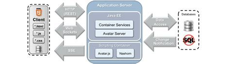 docker glassfish tutorial java ee containers the java ee 5 tutorial oracle