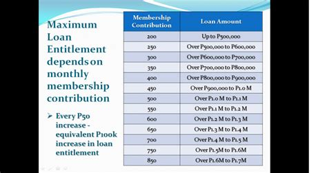 pagibig housing loan calculator government housing loan calculator 28 images union