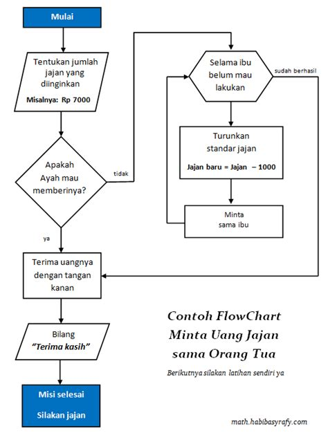 membuat flowchart di power point membuat bagan flowchart membuat algoritma flowchart