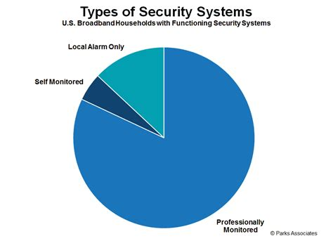 self installed security systems you best self install