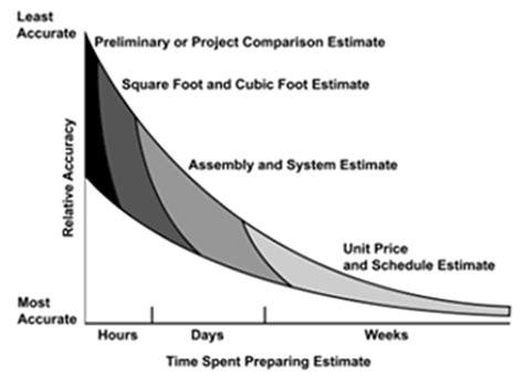 three types of construction estimating techniques apex estimating wbdg whole building design guide