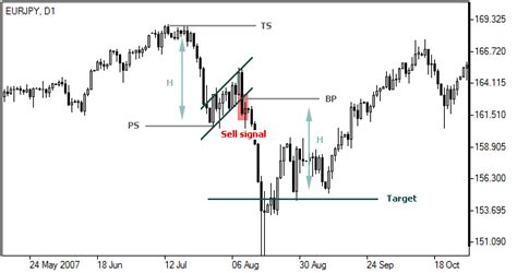 flag pattern in trading flag chart pattern flag pattern trading forex chart