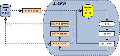 git svn workflow 4 7 git和svn协同模型 gotgit