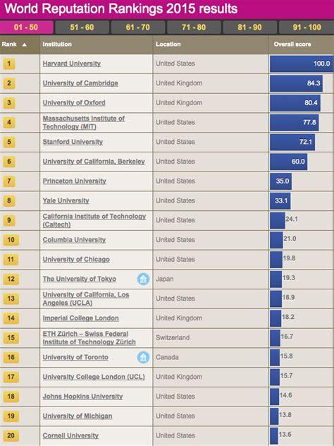 conoce cu 225 les son las diferencias entre halloween y el d 237 a ranking mundial universidades de ranking revela cu 225 les