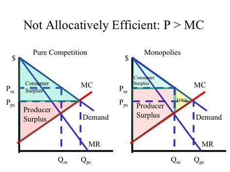 Monopoly Price Ceiling by Econ 150 Microeconomics