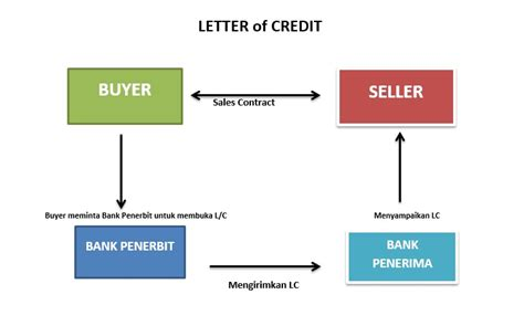 Dokumen Credit Letter 02 Pfj Binus In International Business Contoh Kasus Dalam Letter Of Credit Materi Gslc
