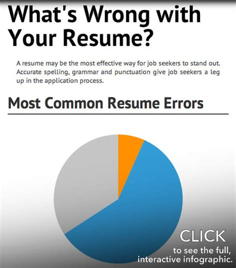 seekers what s wrong with your resume probably more than you think grammarly