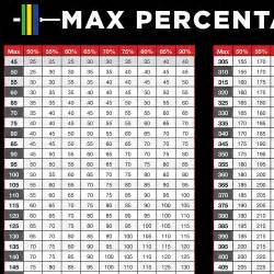 Bench Press One Rep Max Weight Lifting Max Percentage Chart In Kg Cruise