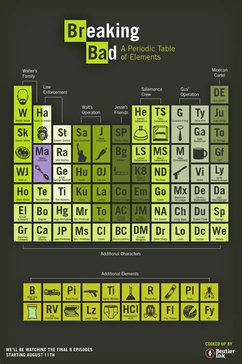 Periodic Table Ba by Breaking Bad Season 5 The Heizenberg Effect