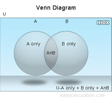 venn diagram calculator create venn diagram for two sets