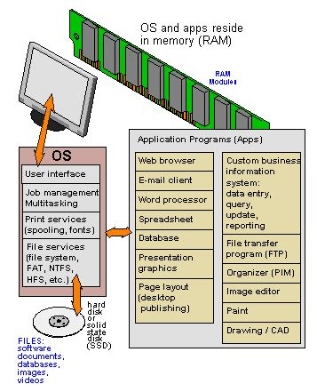 operating system definition from pc magazine encyclopedia