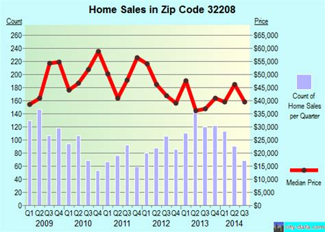 32208 zip code jacksonville florida profile homes
