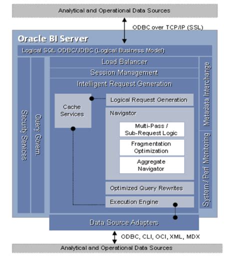 obiee architecture diagram inside the oracle bi server part 2 how is a query processed