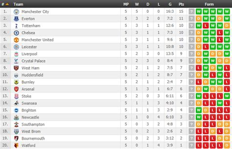 epl table last 5 games the recent form of every premier league team over the last