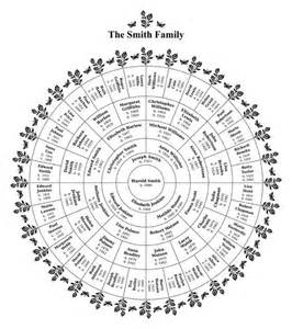 Family History Charts Templates by 17 Best Ideas About Family Tree Templates On
