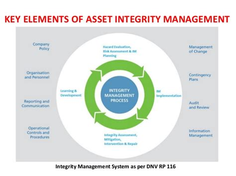 What Is An Asset Search Asset Integrity Management