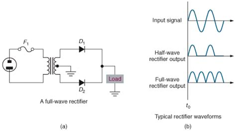 two diode rectifier wave rectifier ece notes