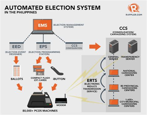 Review Of Related Literature Of Automated Voting System by How Does The Ph Automated Election System Work