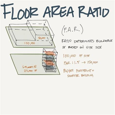 Floor Are Ratio by 25 Best Ideas About Floor Area Ratio On