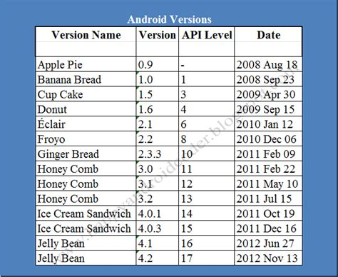 list of android versions happy android coders list of android os versions