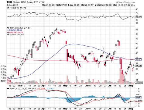 tur ishares msci turkey etf etf quote cnnmoneycom assessing the lone turkey etf as it tries to rebound