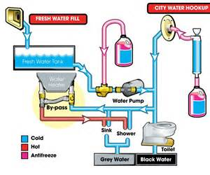 Water Plumbing System Newmar Sanitize Procedure Page 2 Irv2 Forums