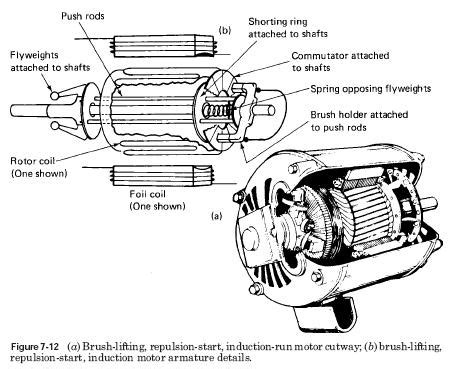 induction motor in wiki induction motor wiki 28 images file tesla s induction motor jpg wikimedia commons linear