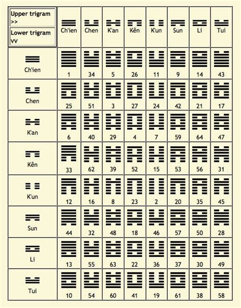 libro the complete i ching leadership by virtue i ching