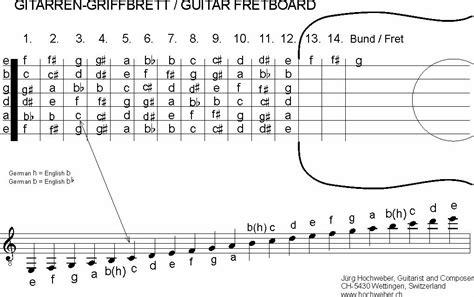 tutorial kunci gitar gantung dimas alfikri kunci gitar gantung