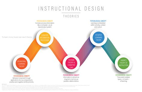 design experiment model adult learning theories instructional design models on